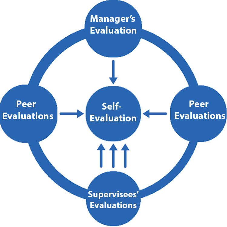 360-evaluation-web