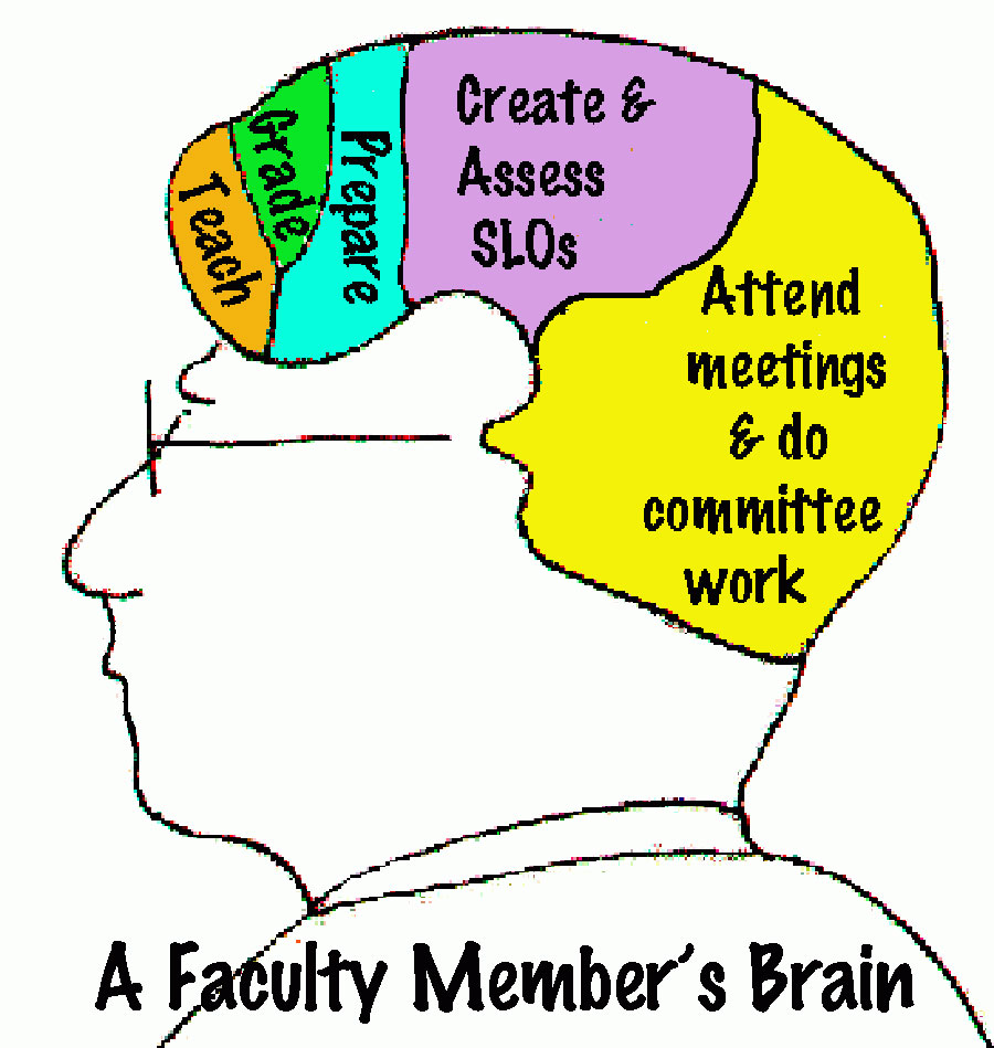 Faculty brain